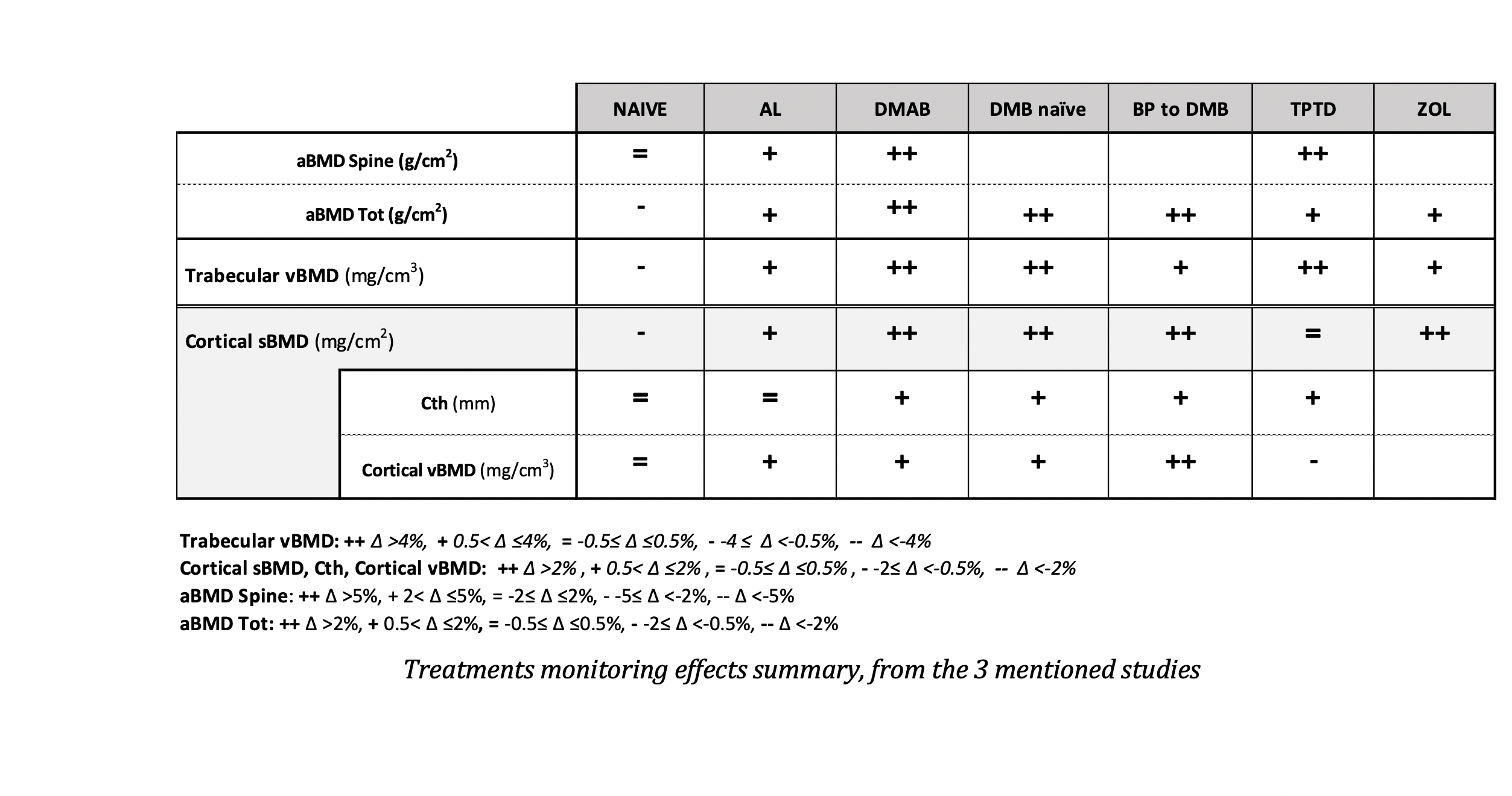 Treatments monitoring effects summary, from the 3 mentioned studies